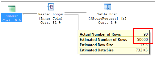 Execution plan in SQL Server 2014