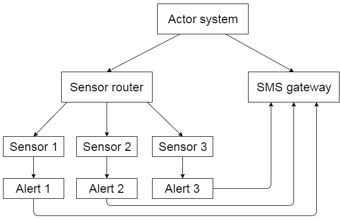 Actor use case