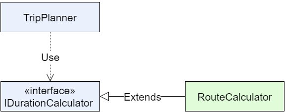 UML: dependency inversion