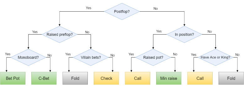 Building a Poker Bot: Functional Fold as Decision Tree Pattern