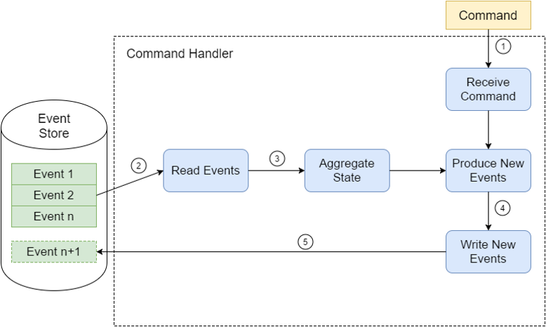 Event Store Command Handler