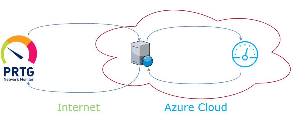 Azure Functions as a Facade for Azure Monitoring | Mikhail