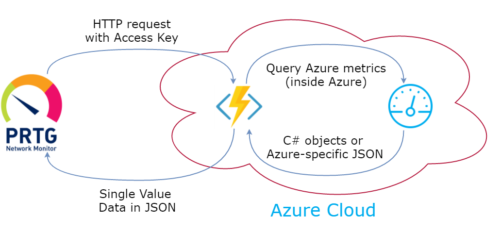 Retrieval of data from Azure to PRTG
