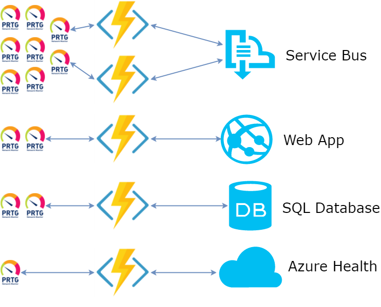 Map of PRTG sensors to Functions to Azure services