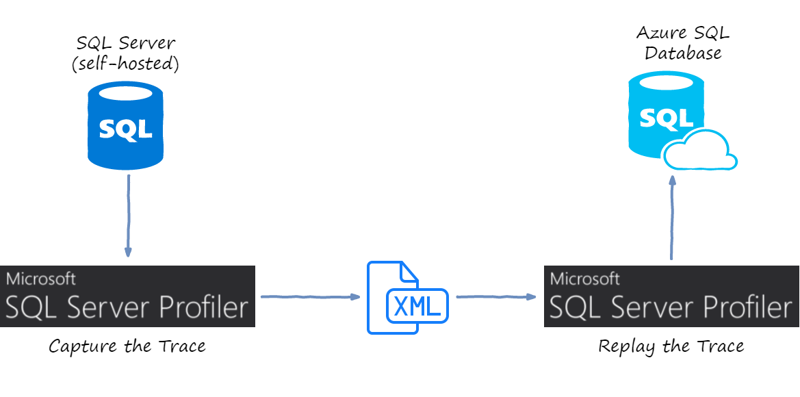 Replaying Traffic with SQL Server Profiler