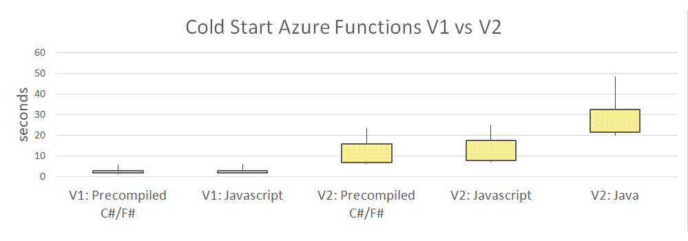 Azure Functions: Cold Starts in Numbers | Mikhail Shilkov