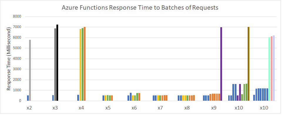 Azure Functions Response Time to Batches of Simultaneous Requests