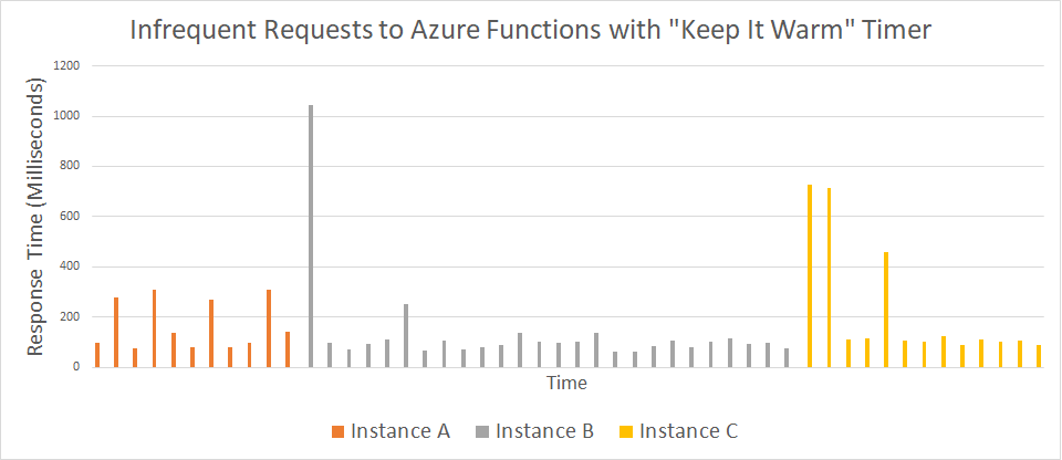 "Infrequent Requests to Azure Functions with ""Keep It Warm"" Timer"