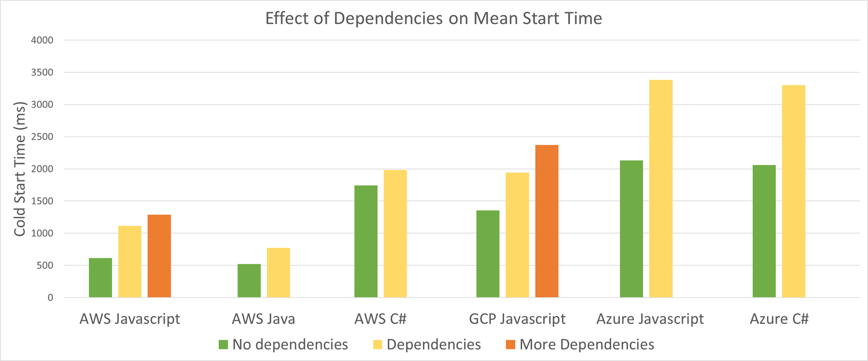 Cold Start Dependencies