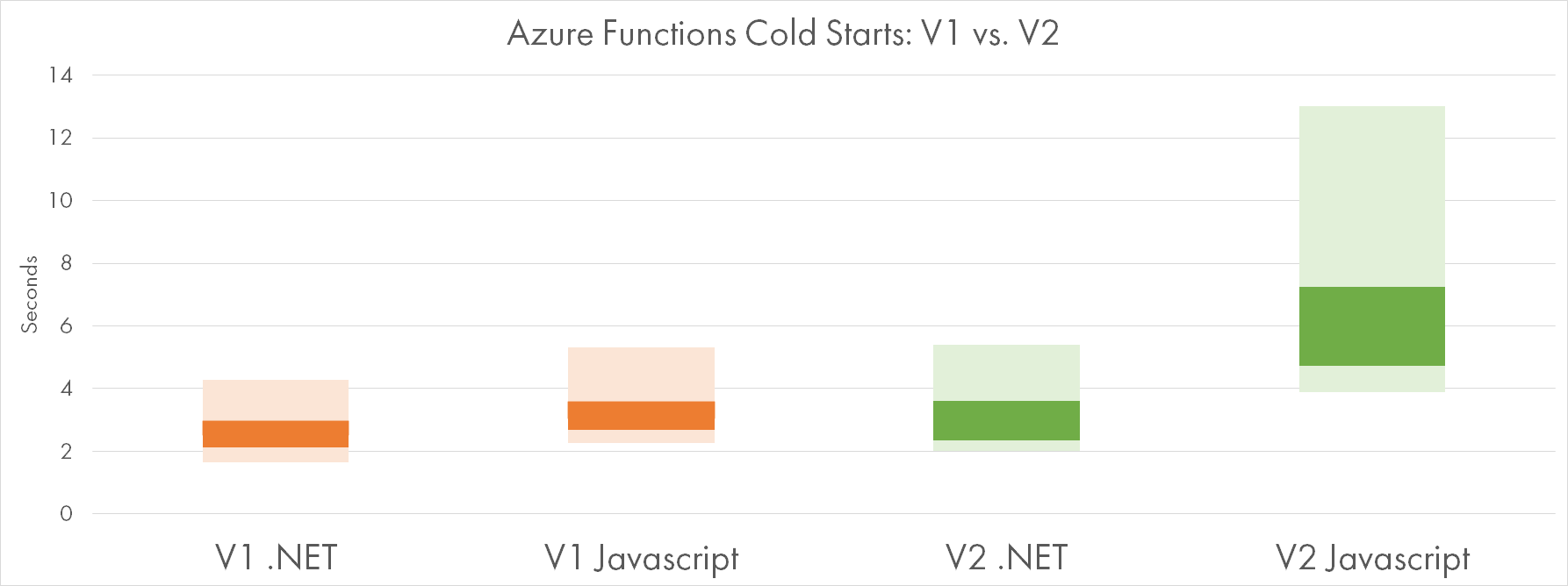Cold Starts V1 vs V2: .NET and Javascript