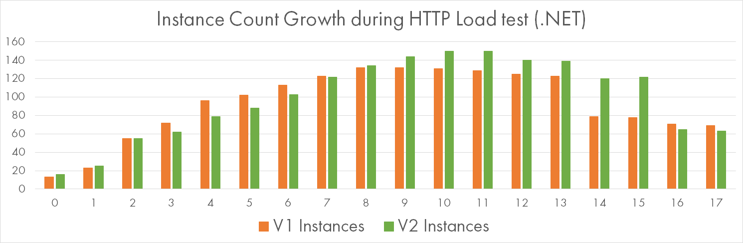 Instance Count Growth while Processing HTTP Requests with .NET CPU-bound Workload