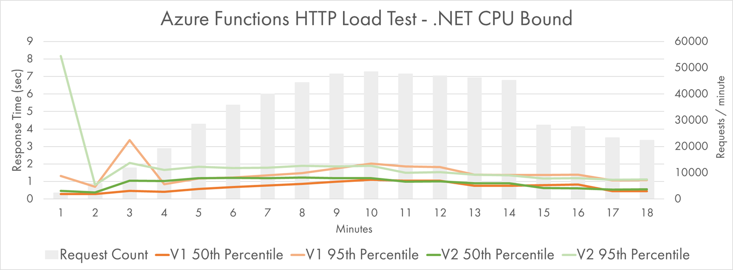 Processing HTTP Requests with .NET CPU-bound Workload
