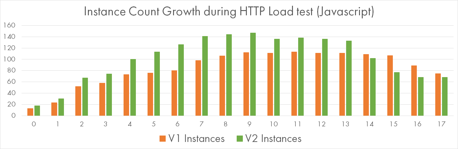 Instance Count Growth while Processing HTTP Requests with Javascript CPU-bound Workload