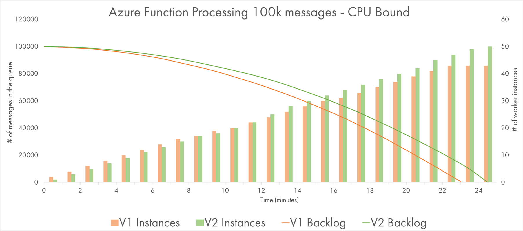 Processing Queue Messages with CPU-bound Workload