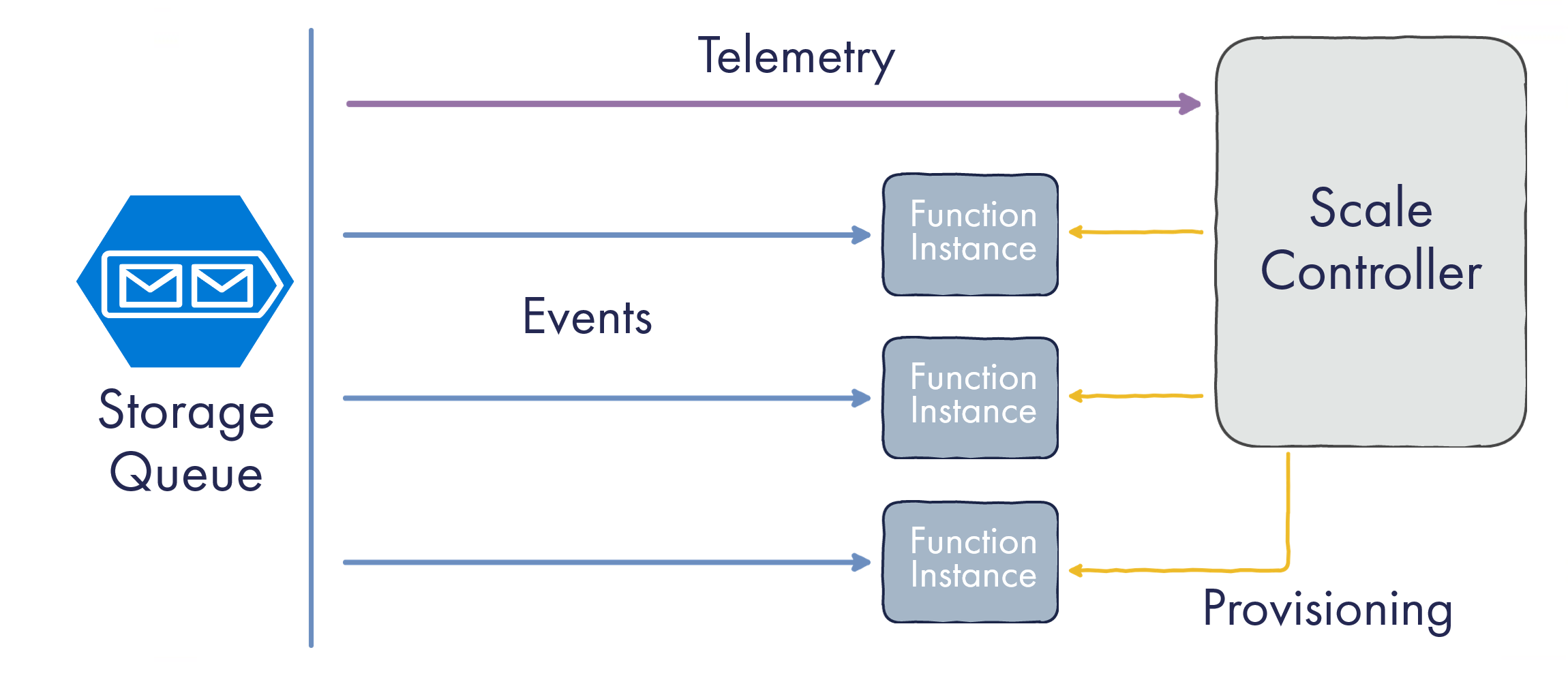 Model of Azure Function Scale-Out