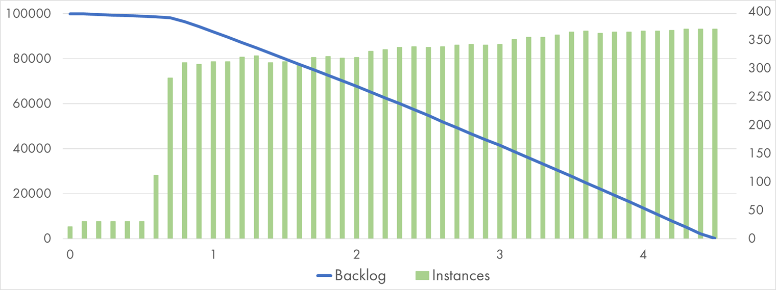 "Google Cloud Function processing 100k Pub/Sub messages with ""Pause"" handler"