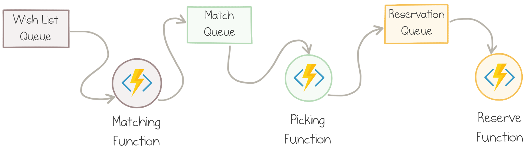 Workflow Design with Azure Functions and Storage Queues