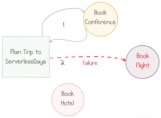 Making Sense of Azure Durable Functions | Mikhail Shilkov