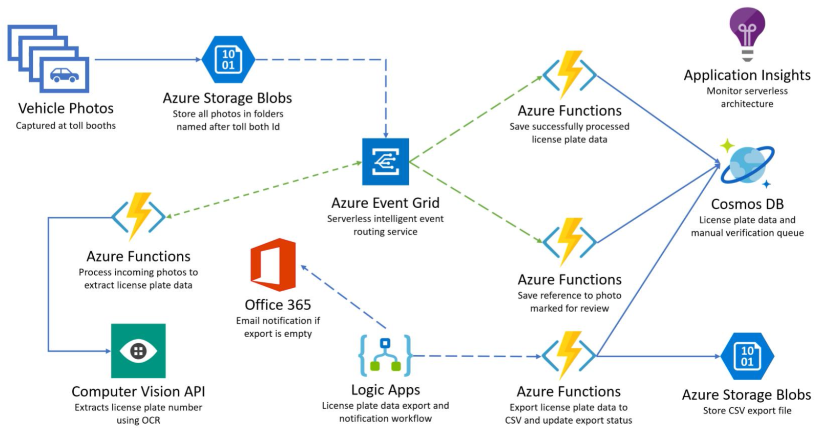 Making Sense of Azure Durable Functions | Mikhail Shilkov