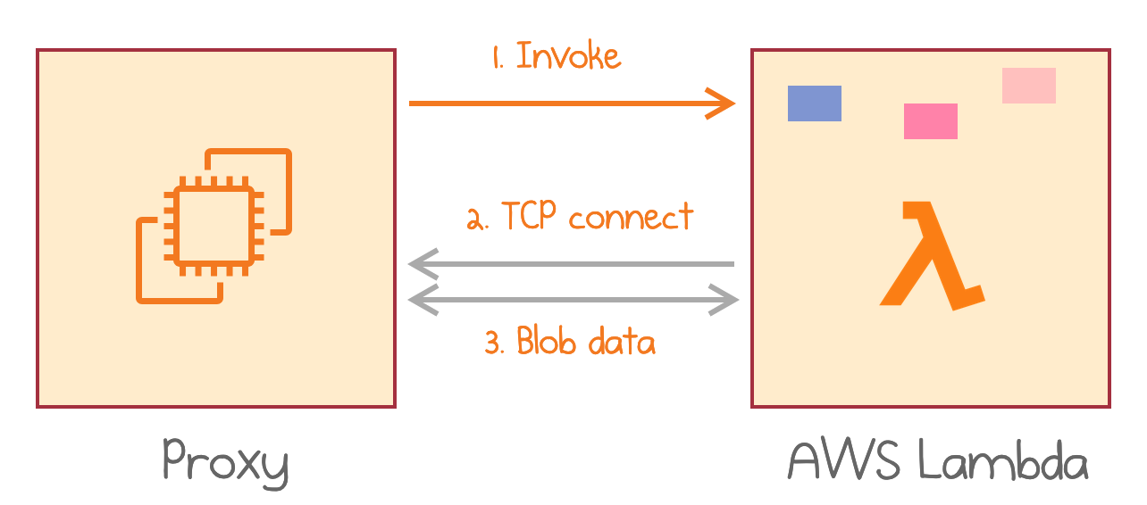 During an active invocation, Lambda establishes a TCP connection for multiplexed data transfer