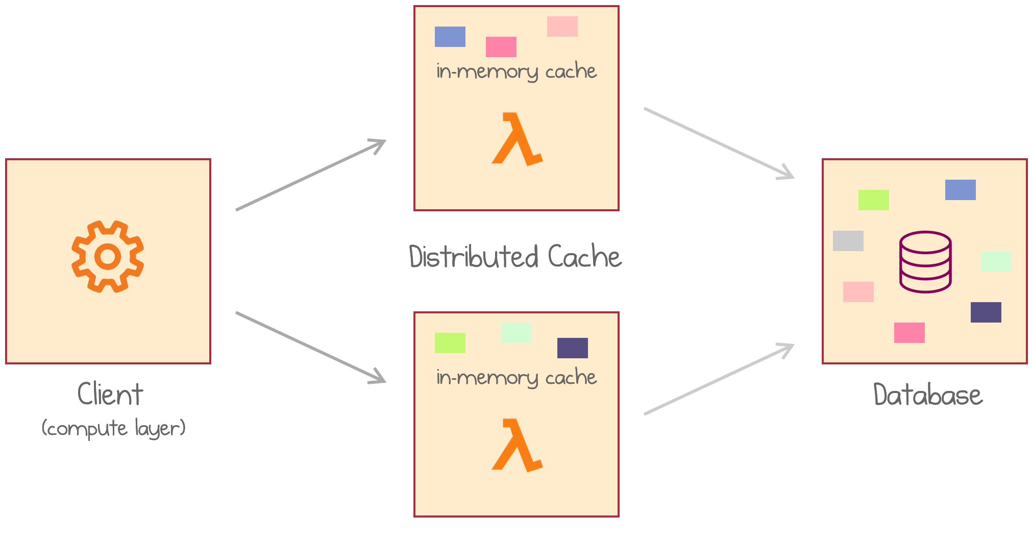 Application loads data from a distributed cache of multiple AWS Lambdas