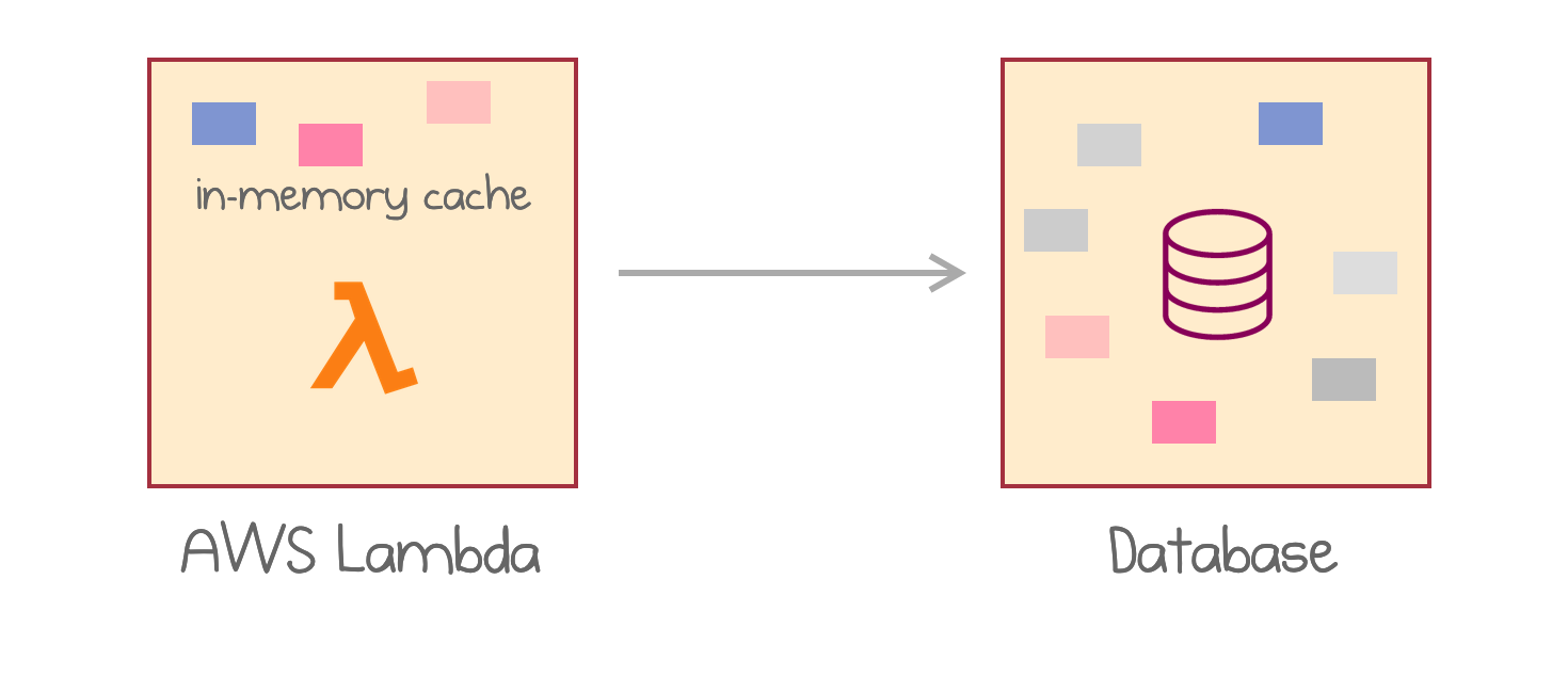 In-memory cache in AWS Lambda in front of a persistent database