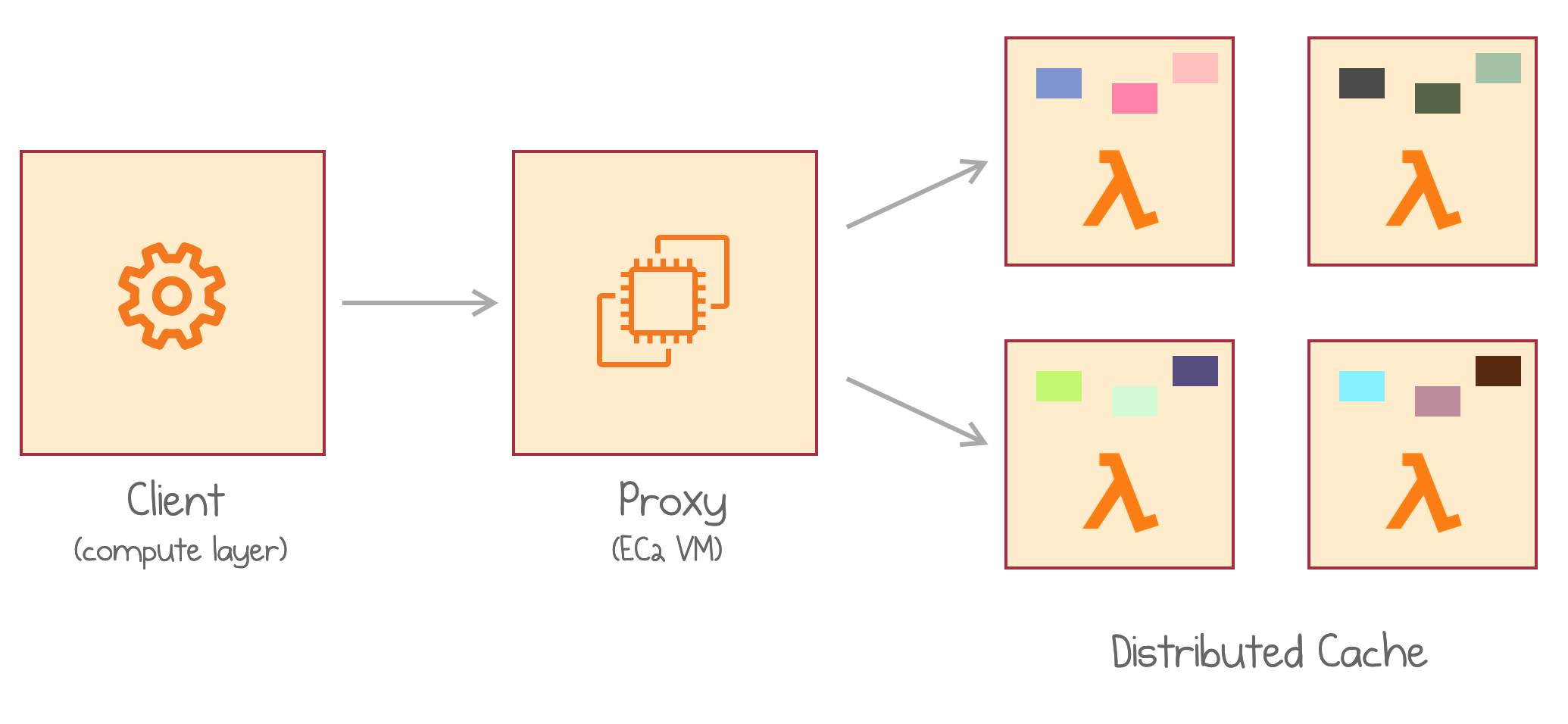A client makes requests to the proxy which connects to a Lambda