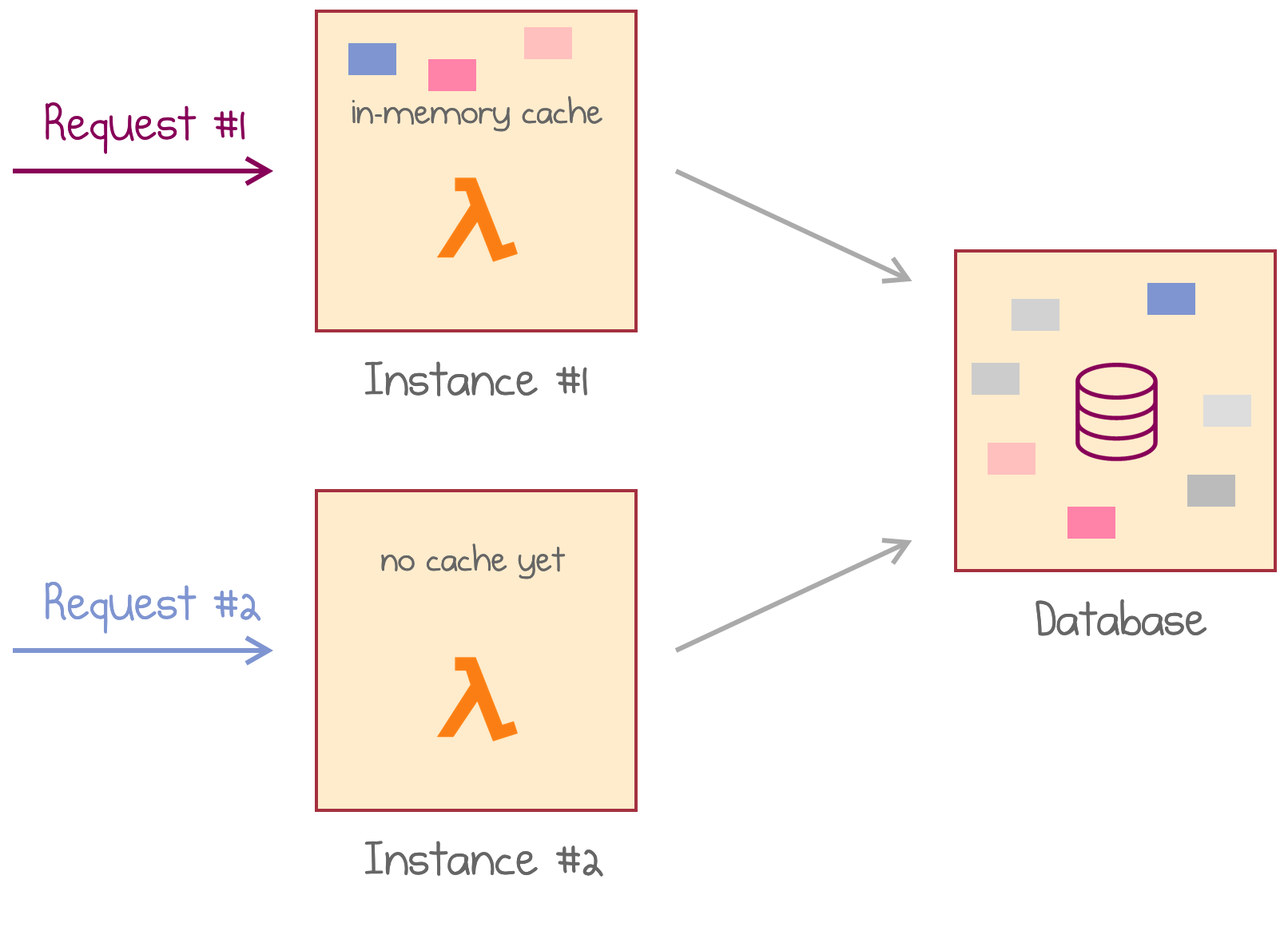 A parallel request hits the second instance with no cache available