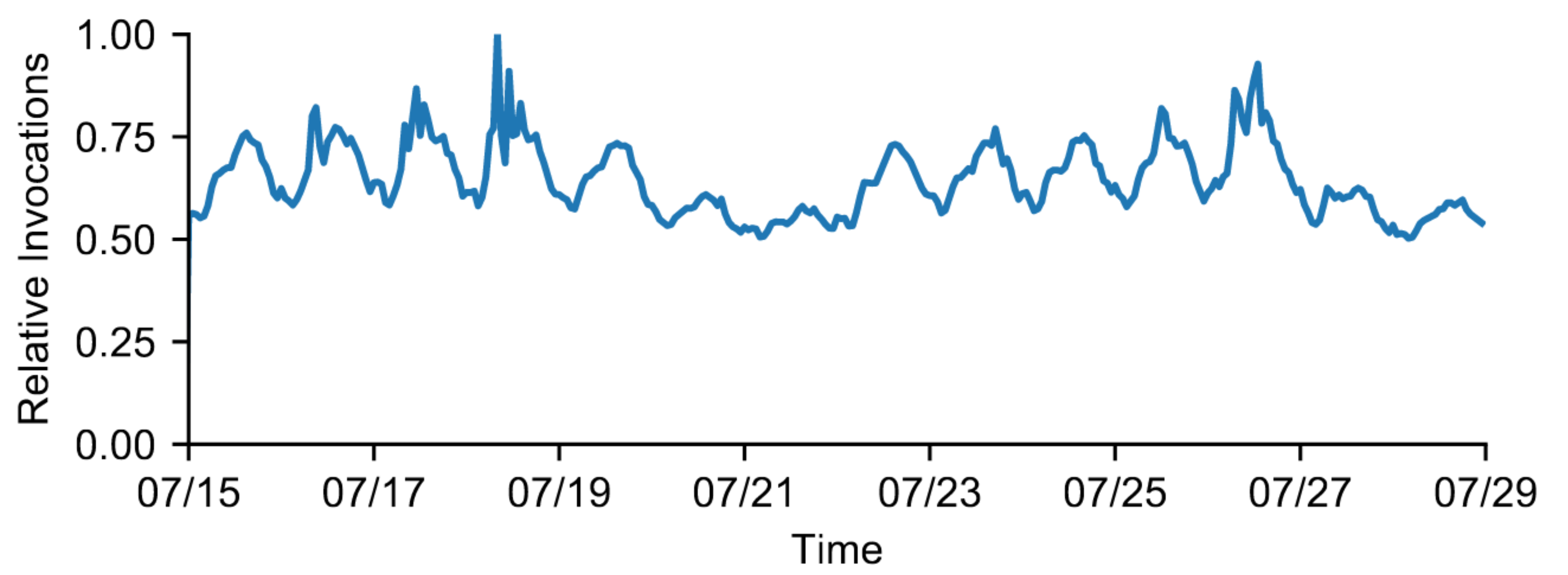 Total invocations per hour for all Azure Functions, relative to the peak