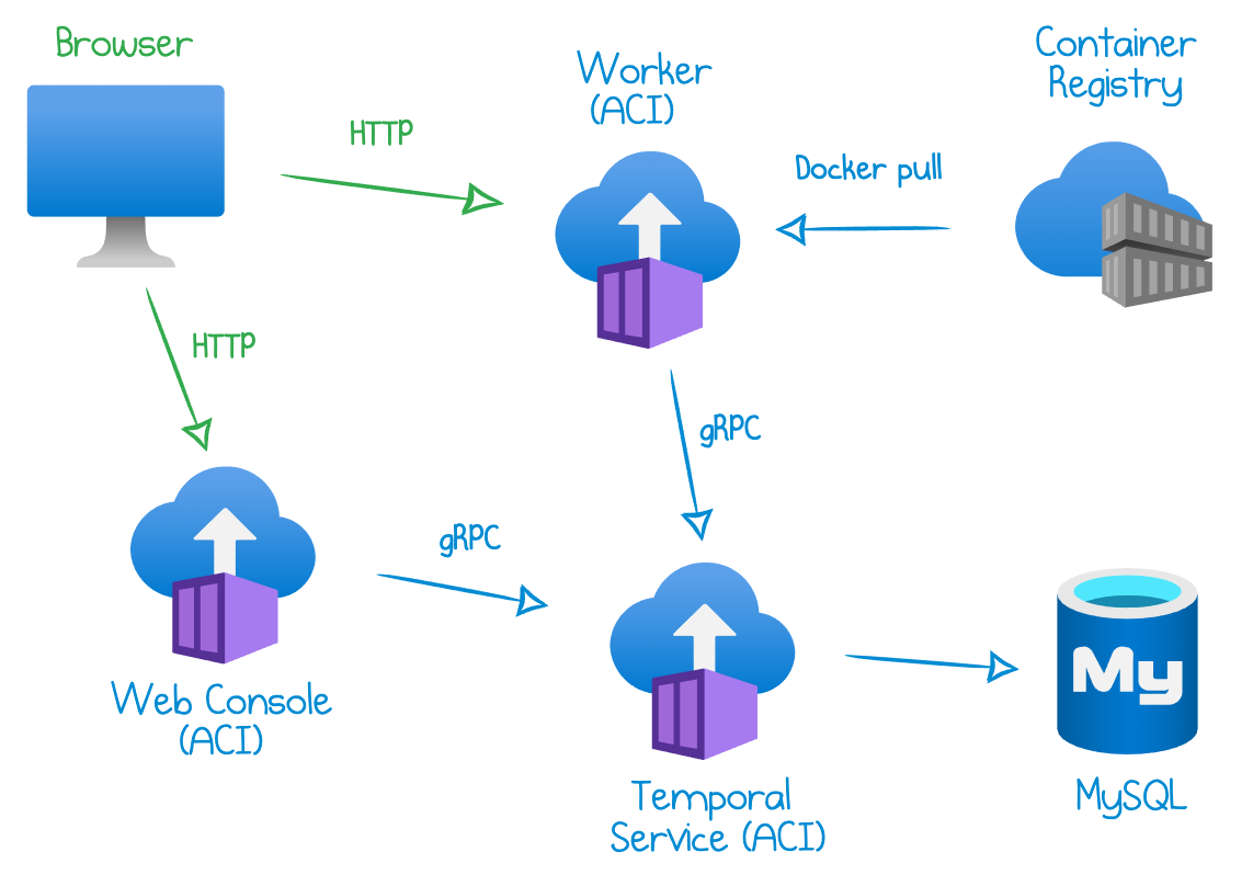 How To Deploy Temporal to Azure Container Instances